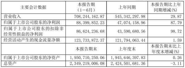 长华股份2021年半年度净利8839.99万元 同比净利增加87.79%