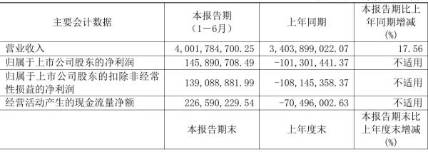 三元股份2021年半年度净利1.46亿元 同比扭亏为盈