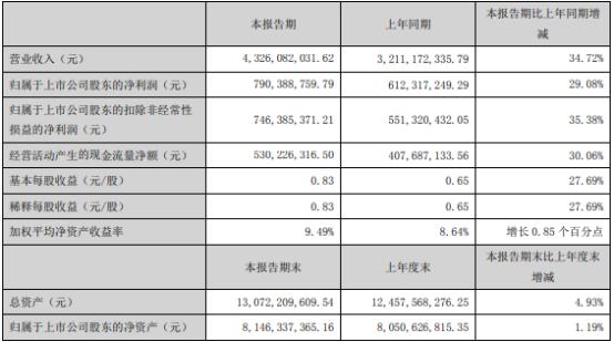 老板电器2021年上半年净利7.9亿 较上年同期增长29.08%