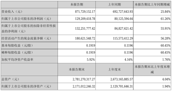 武汉凡谷2021年半年度净利1.29亿元 同比净利增加61.26%