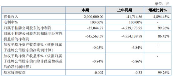 枫海影业2021年上半年亏损3.5万同比亏损减少 上年同期无结算项目