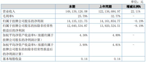 靖互股份2021年上半年净利1413.51万下滑0.19% 主要材料价格大幅上涨