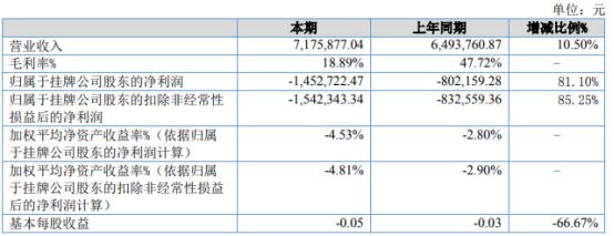 青广无线2021年上半年亏损145.27万亏损增加 利息收入减少