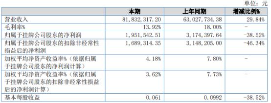 佳晓股份2021年上半年净利195.15万下滑38.52% 财务费用增长