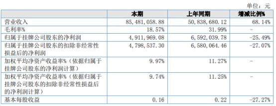 万淇股份2021年上半年净利491.2万下滑25.49% 原材料价格上涨