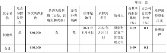 大参林控股股东柯康保质押86万股 用于补充质押