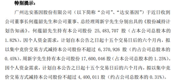 达安基因2名股东拟合计减持不超1077.09万股公司股份 上半年公司净利15.9亿
