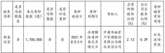 当代文体股东新星汉宜质押170万股 用于补充流动资金