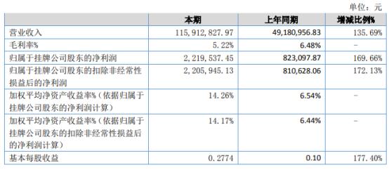 竞成云芯2021年上半年净利221.95万增长169.66% 降低毛利率谋取销量、实现利润增加