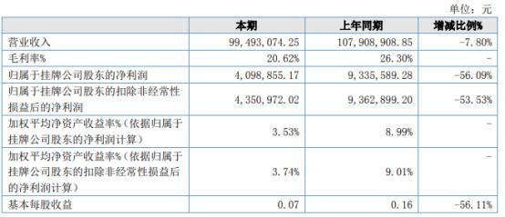瑞宝股份2021年上半年净利409.89万下滑56.09% 物流成本增加
