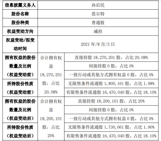 思尔特股东孙启民减持7.01万股 权益变动后持股比例为20%