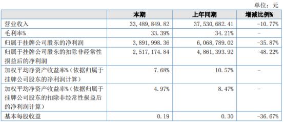 万杰科技2021年上半年净利389.2万下滑35.87% 财务费用增加