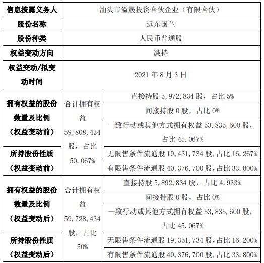 远东国兰股东减持8万股 权益变动后持股比例为50%
