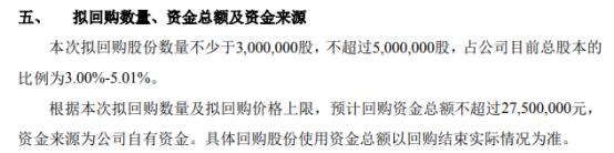 大树智能将花不超2750万元回购公司股份 用于股权激励