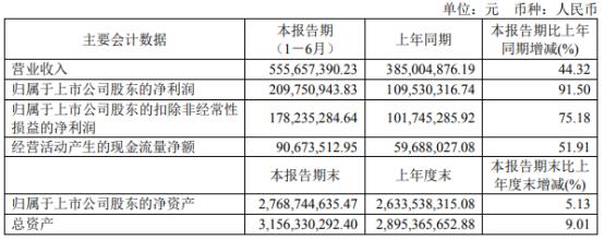 奕瑞科技2021年上半年净利2.1亿增长91.5% 销售规模增长