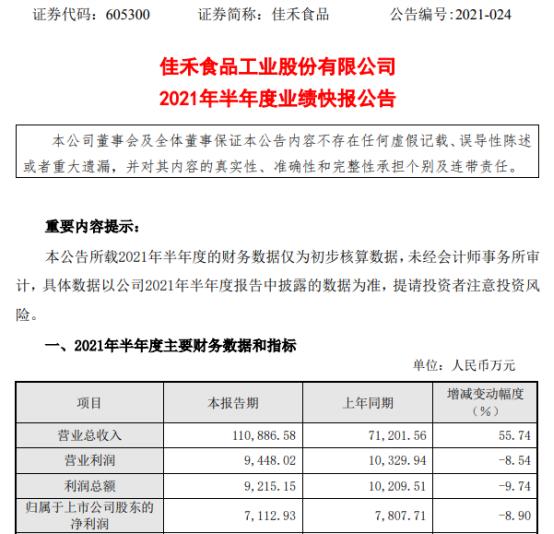 佳禾食品2021年上半年净利7112.93万下滑8.9% 产品毛利率下降