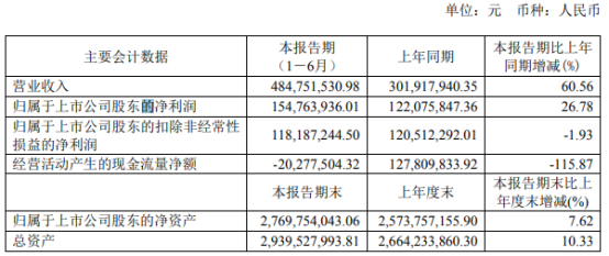 思瑞浦2021年上半年净利1.55亿增长26.78% 新产品投入市场收入大幅增长