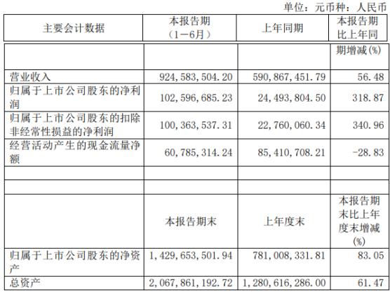 富春染织2021年上半年净利1.03亿增长318.87% 本期产品销量销价均上升