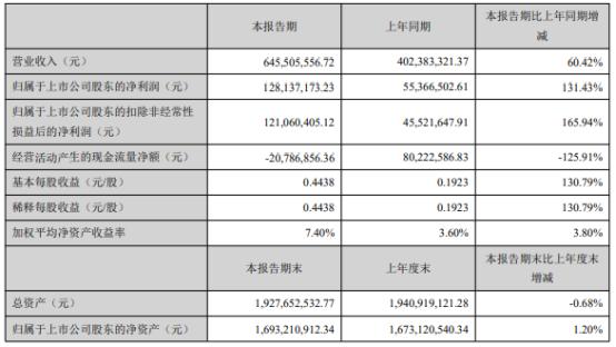 裕兴股份2021年上半年净利1.28亿增长131.43% 聚酯薄膜销量增加