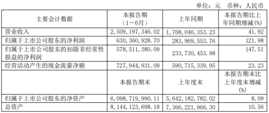 广信股份2021年上半年净利6.3亿增长121.98% 部分产品量价齐升