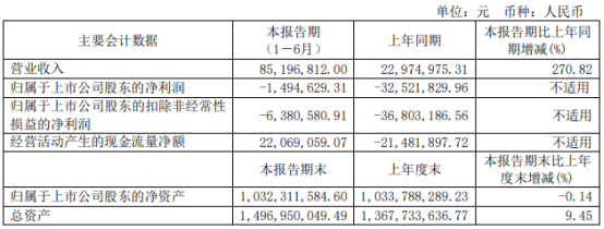 西藏旅游2021年上半年亏损149.46万同比亏损减少 国内旅游市场全面复苏