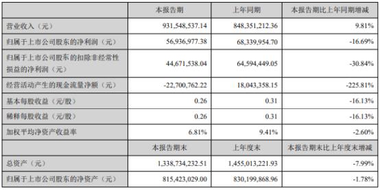 元隆雅图2021年上半年净利5693.7万下滑16.69% 新媒体平台开发投入较大