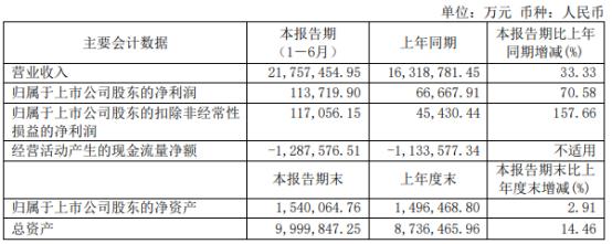 厦门象屿2021年上半年净利11.37亿增长70.58% 业务量增加