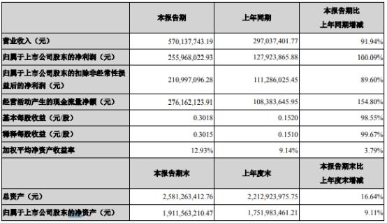欧普康视2021年上半年净利2.56亿增长100.09% 营销服务终端收入增加
