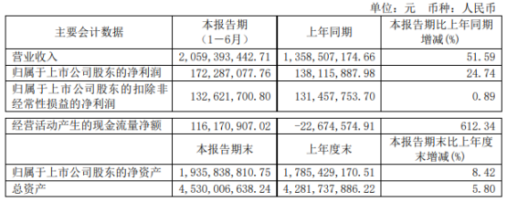 春秋电子2021年上半年净利1.72亿增长24.74% 收入及市场份额增长