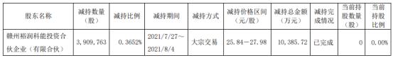 孚能科技股东赣州裕润减持390.98万股 套现1.04亿 一季度公司亏损1.76亿