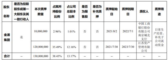金浦钛业控股股东金浦集团质押1.3亿股 用于日常生产经营、补充子公司流动资金
