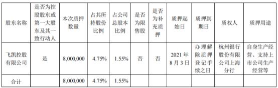 飞凯材料控股股东飞凯控股质押800万股 用于自身生产经营、支持上市公司生产经营等