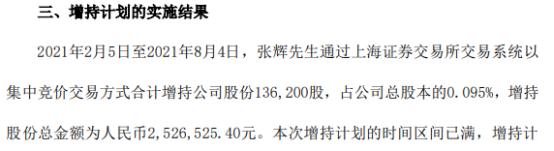 华体科技副总经理张辉增持13.62万股 耗资252.65万 一季度公司净利2402.79万