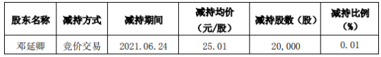 必创科技股东邓延卿减持2万股 套现50.02万 一季度公司净利734.38万