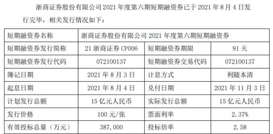 浙商证券发行15亿短期融资券 票面利率2.37%