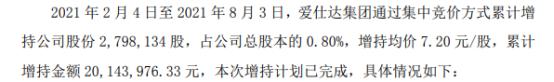 爱仕达控股股东爱仕达集团增持279.81万股 耗资2014.4万