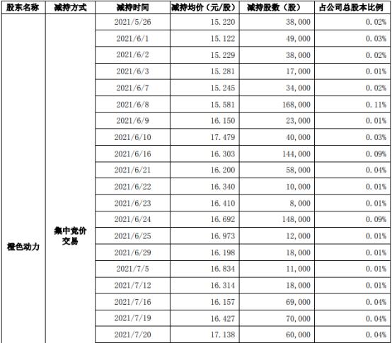 宣亚国际股东橙色动力减持159万股 套现约2858.66万 上半年公司亏损260万-380万