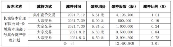 长荣股份股东长城基金减持1249.09万股 套现约8256.48万