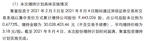 友阿股份控股股东的全资子公司增持944.3万股 耗资3002.84万