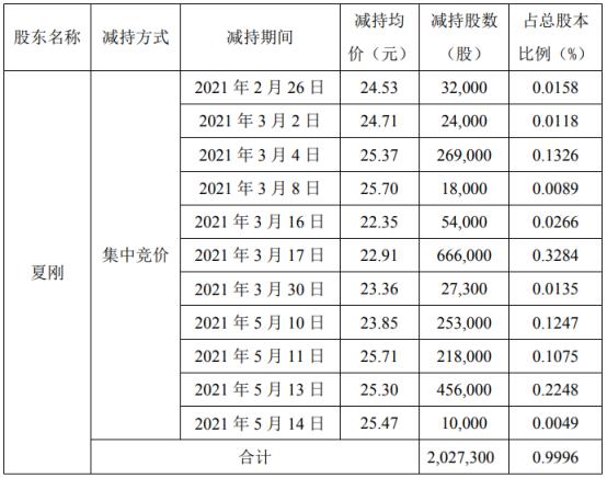 江龙船艇股东夏刚减持202.73万股 套现约4644.54万 一季度公司净利230.92万