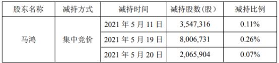 搜于特2名股东合计被动减持3600.21万股 一季度公司亏损2.89亿