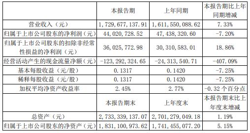 浙江震元2021年上半年净利4402.07万下滑7.2% 本期经营活动中支付货款较多