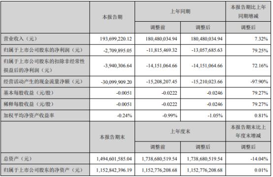 华平股份2021年上半年亏损270.99万同比亏损减少 管理费用下滑