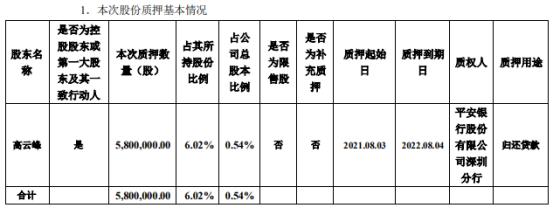 大族激光控股股东高云峰质押580万股 用于归还贷款