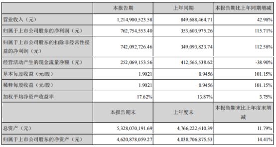 安宁股份2021年上半年净利7.63亿增长115.71% 公司金属回收率提高