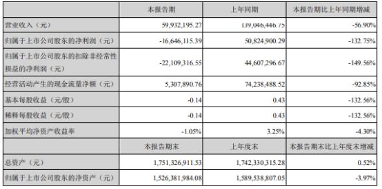 新兴装备2021年上半年亏损1664.61万同比由盈转亏 本期产品交付数量下降
