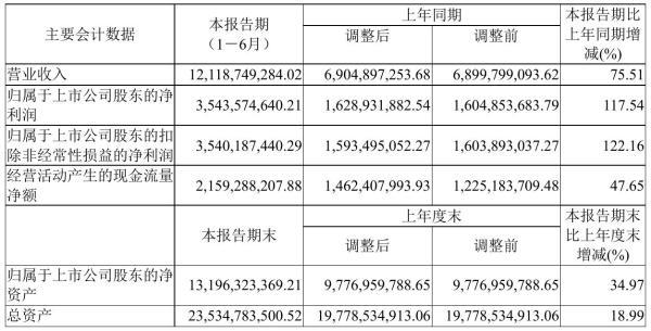 山西汾酒2021年半年度净利35.44亿元 同比净利增加117.54%
