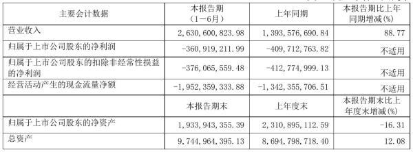 中国软件2021年半年度亏损3.61亿元 同比亏损减少