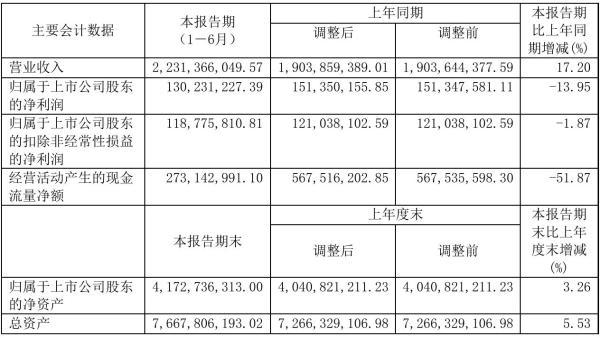 苏盐井神2021年半年度净利1.3亿元 同比净利减少13.95%