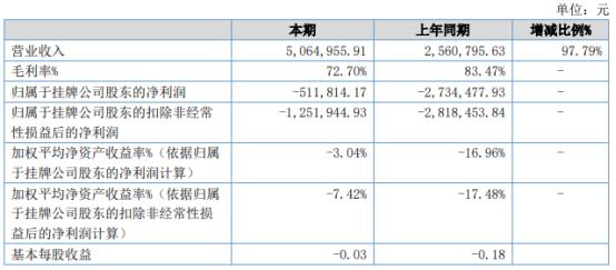 金正动画2021年上半年亏损51.18万同比亏损减少 非金融机构借款利息减少